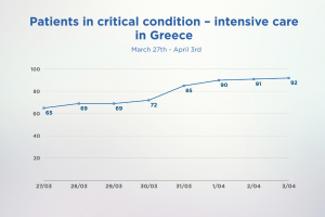 Patients in critical condition - intensive care in Greece